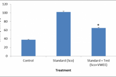 Effect of Valeriana wallichii ethanol extract (VWEE) on learning and memory in Scopolamine