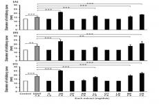 Antibacterial effects of SSHT extract and the extracts of 9 crude drugs consisting of SSHT against 3 MRSA clinical isolates