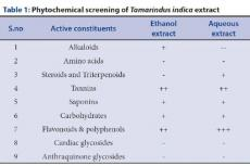 Phytochemical screening of Tamarindus indica extract
