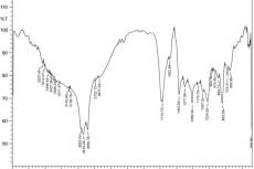 FT-IR profile of functional groups (cm-1) in Thuidium tamariscellum in petroleum ether extract.