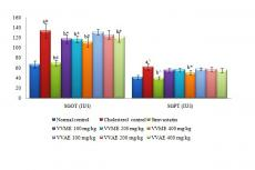 Effect of VVME and VVAE on SGOT and SGPT level in cholesterol induced hypercholesterolemia. Values are represented as mean±SEM, n=6. In statistical analysis, p<0.05 was considered to be significant; a = vs normal control; b = vs cholesterol control; p< 0.05 = *; p< 0.01= ^; p< 0.001= #.